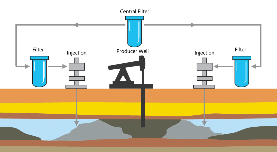 Home Water Filter >> Water Injection for Enhanced Oil Recovery
