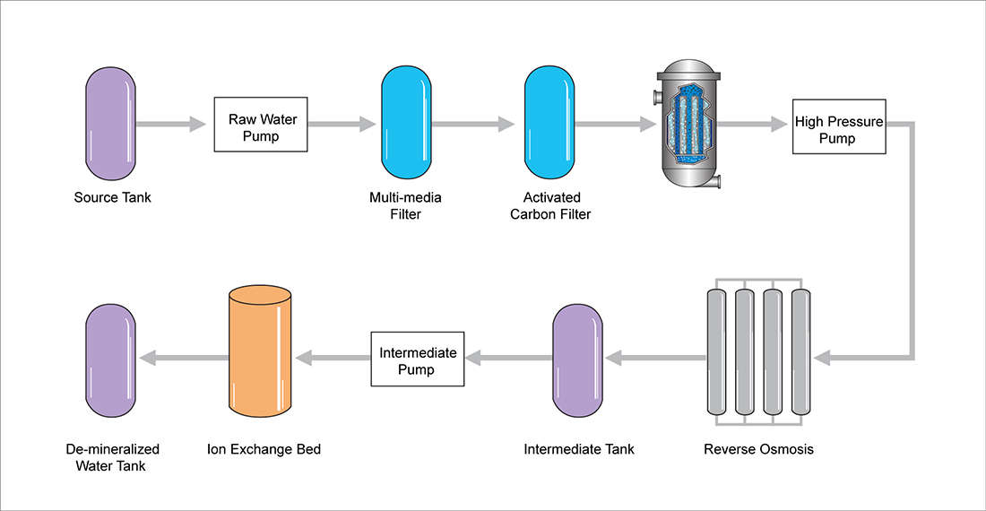 Boiler Feed Water ~ Boiler feed water filtration application