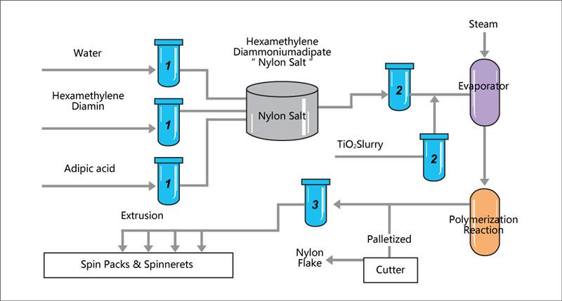 Nylon Manufacturing
